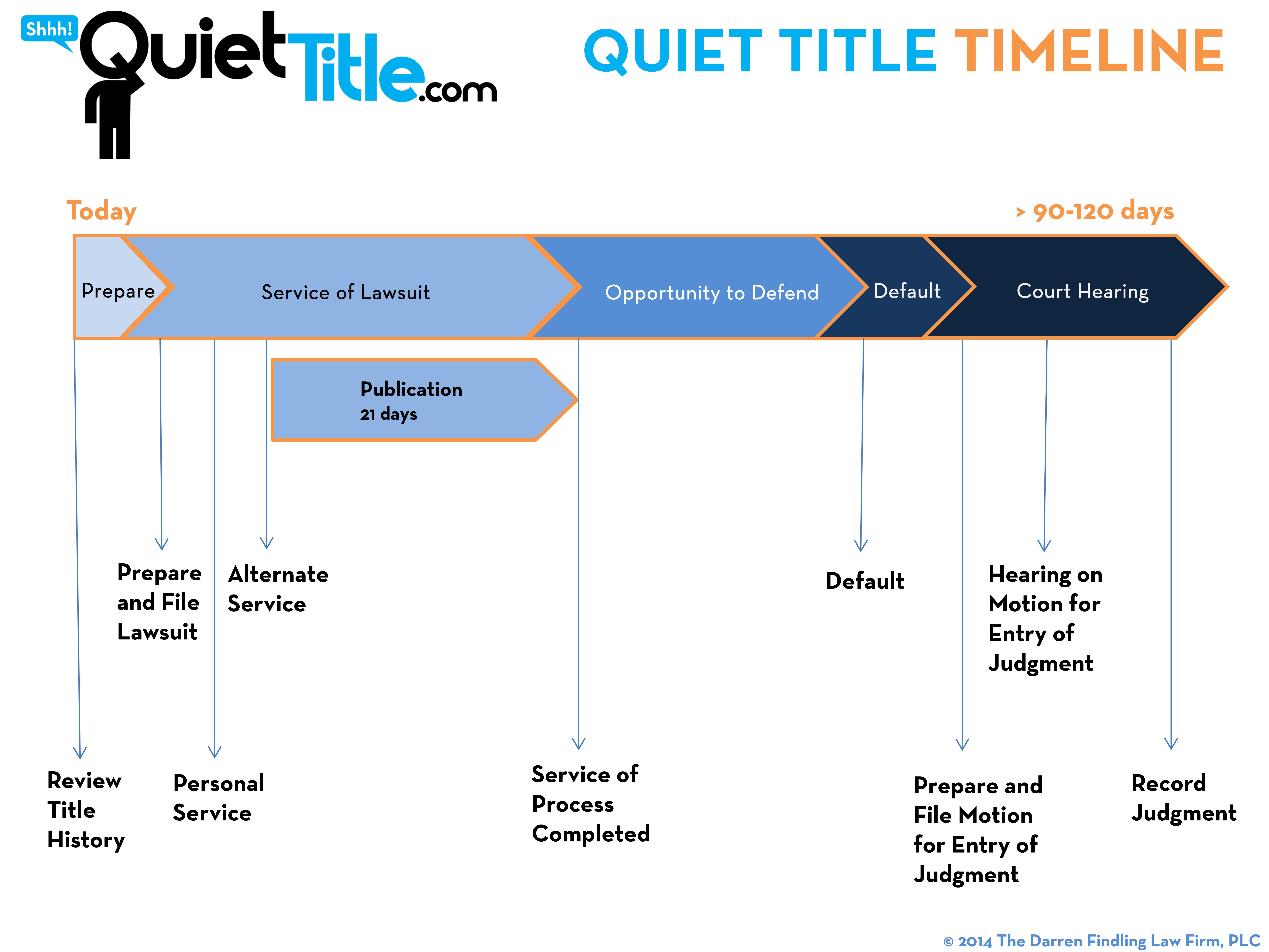 Quiet Title Timeline